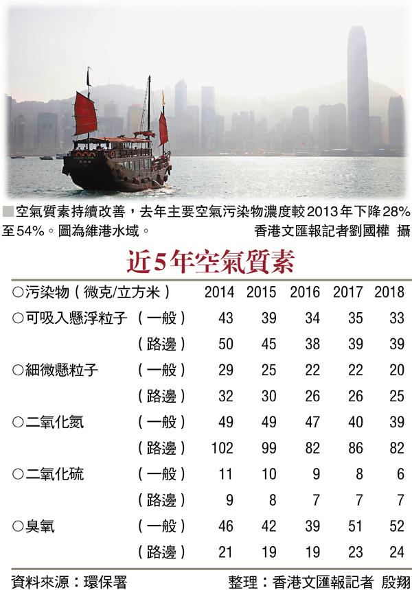 ■空氣質素持續改善,去年主要空氣污染物濃度較2013年下降28%至54%。圖為維港水域。 香港文匯報記者劉國權  攝