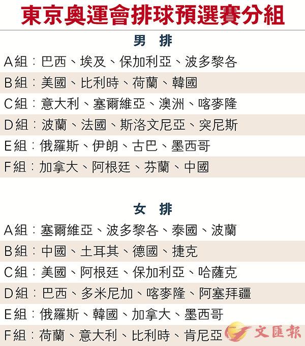 ■中國女排與土耳其、德國和捷克隊同組,料可順利首名出線。 資料圖片