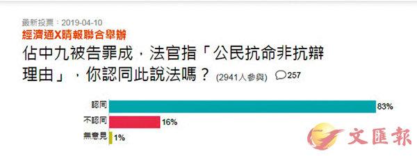83%民意撐判「佔中九男女」罪成
