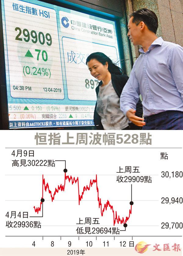 ■港股上周微跌27點。 中新社