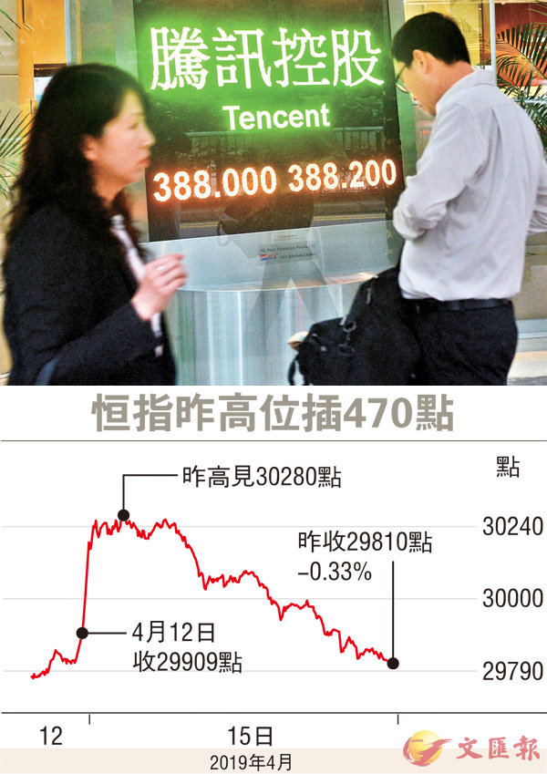 ■騰訊昨結束連續5日升勢,失守390元關。 中通社