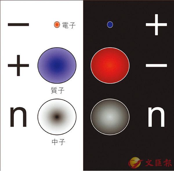 ■粒子與反粒子。 作者供圖