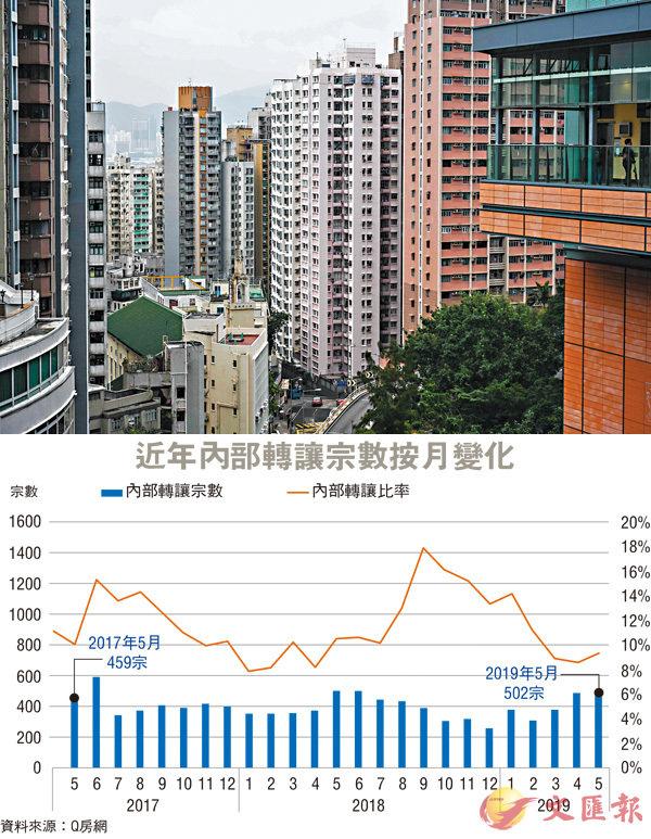 ■資料顯示,5月份的二手住宅註冊量按月微跌1.2%,但在成交量下跌的同時,內部轉讓個案卻逆市上升。 資料圖片