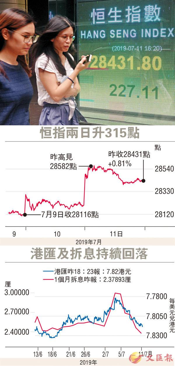 ■港股昨一度升378點,但成交仍低僅得675億元。  中新社