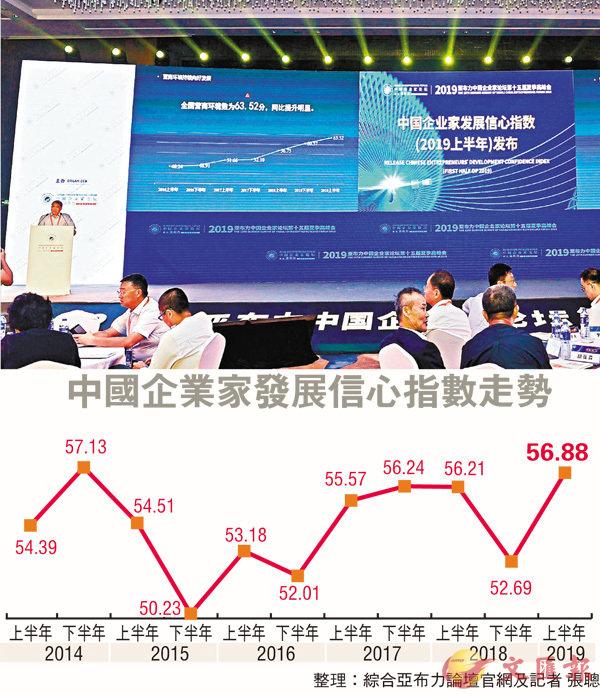 ■王勇在2019亞布力中國企業家論壇上發佈了《中國企業家發展信心指數(2019上半年)》。 香港文匯報記者張聰  攝