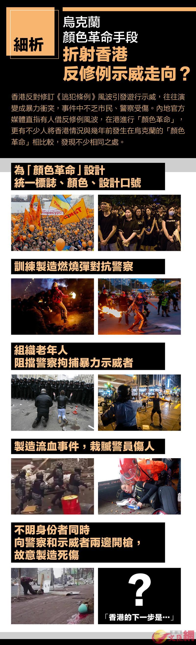 烏克蘭「顏色革命」手段折射香港反修例示威走向?
