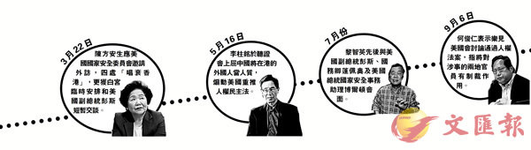 政界直斥賣港政棍邀美干預香港事務