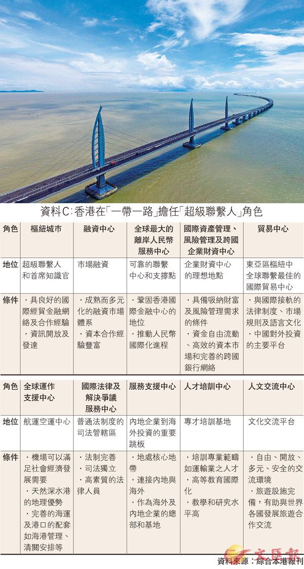 ■港珠澳大橋是連接大灣區各城市的重要一環。 資料圖片