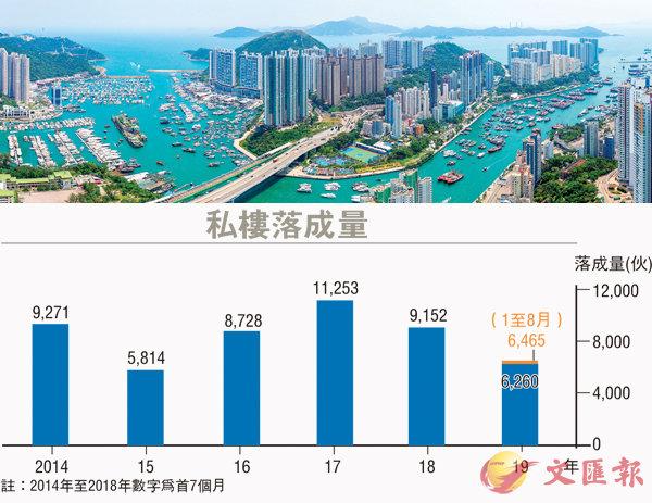 ■今年本港私樓落成量或難符預期。 資料圖片