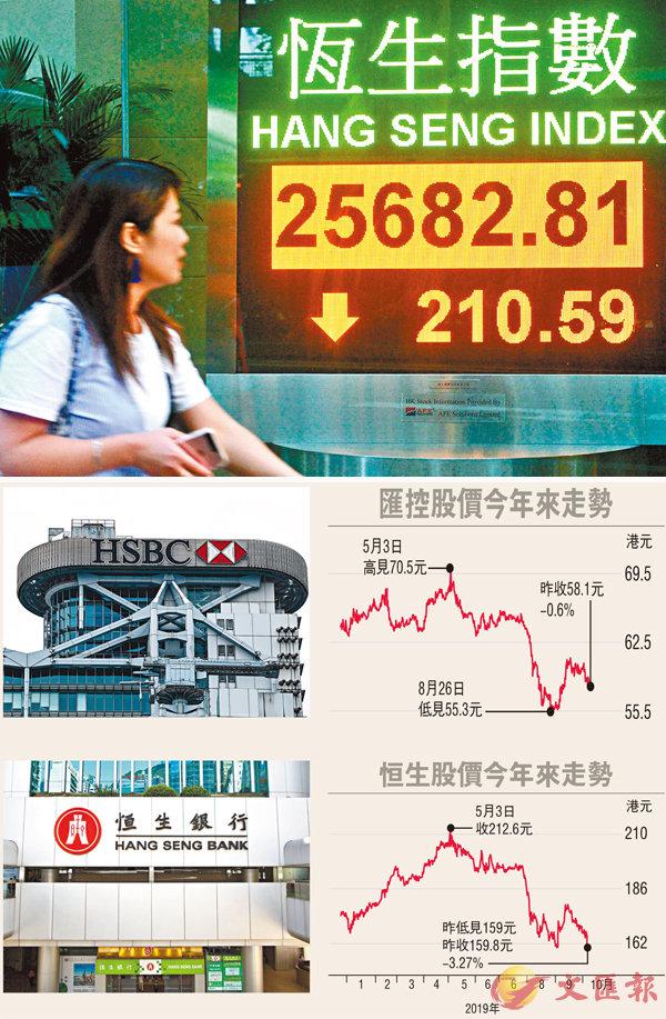 ■港股昨一度跌237點,成交減至約754億元。中新社