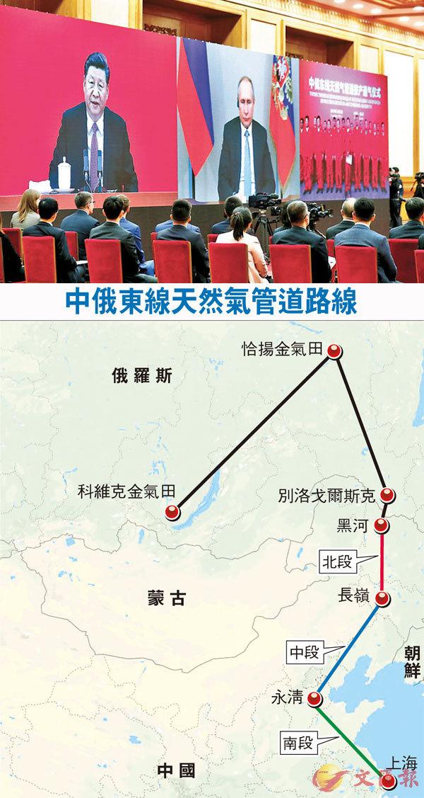 ■昨日,中國國家主席習近平在北京同俄羅斯總統普京視頻連線,共同見證中俄東線天然氣管道投產通氣儀式。  中新社