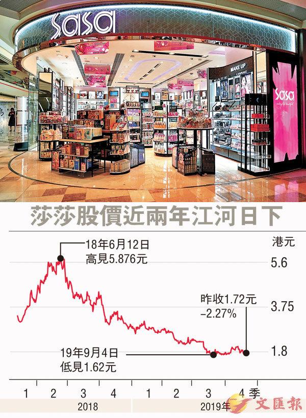 ■莎莎決定關閉新加坡市場所有零售店舖,涉及22間店舖。