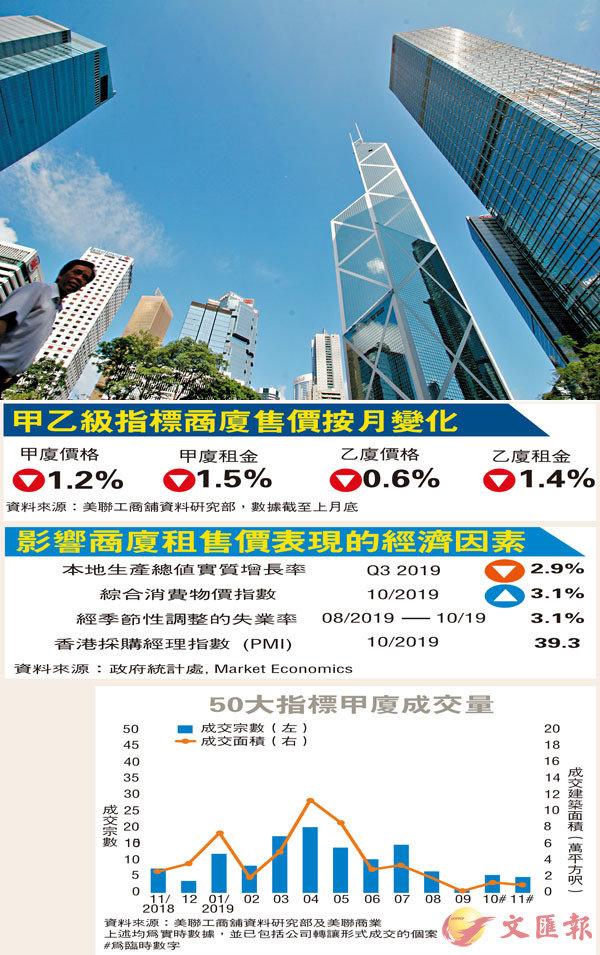 ■上月甲廈租金連續第5個月下跌,其中港島區租金跌幅高於九龍及新界。資料圖片
