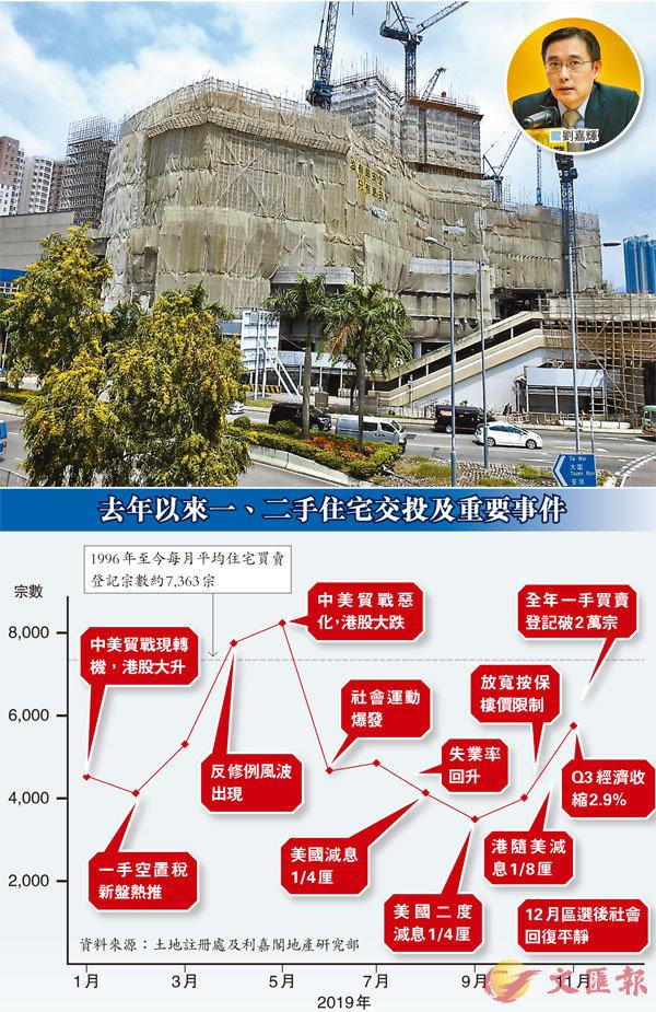 ■2020年本港料有約2.7萬個新盤單位供應,當中約一半集中於新界區。圖為可提供逾3,000伙的大圍站項目。 資料圖片