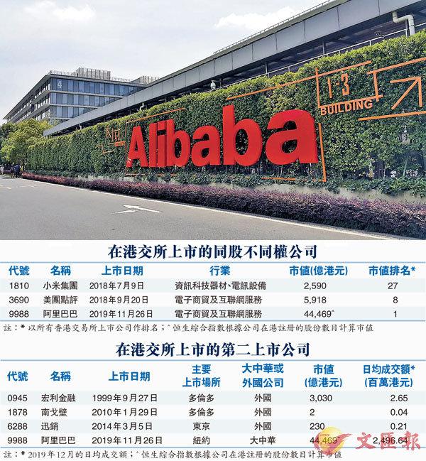 ■ 阿里巴巴去年雖然回港作第二上市,但本港交易的股份只佔總股份非常少數。圖為阿里巴巴杭州總部。 資料圖片