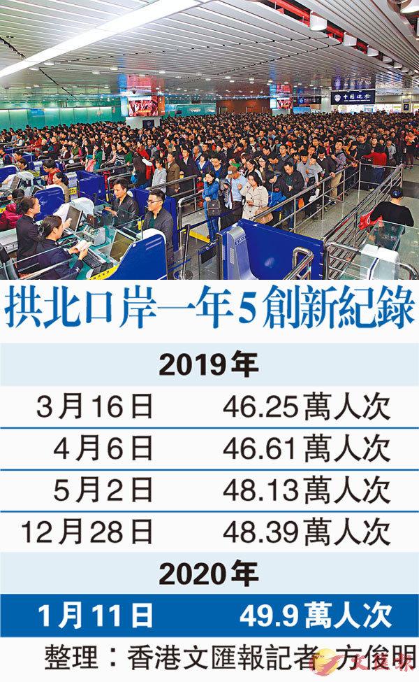 ■ 拱北口岸近年來穩居「全國陸路第一大口岸」。 香港文匯報記者方俊明  攝