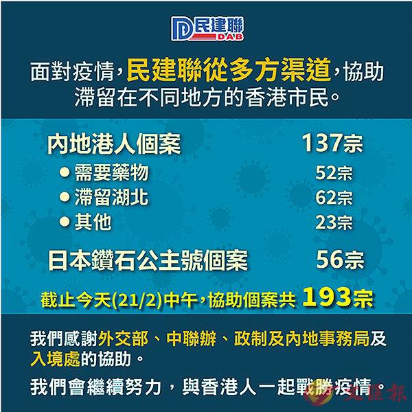 ■民建聯以多方平台協助滯留內地港人,至今已收到137宗個案,絕大部分已轉介相關部門。民建聯fb圖片