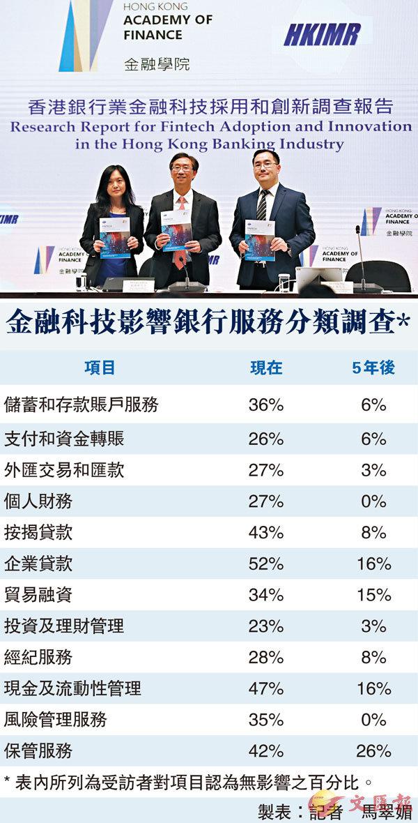 ■劉應彬(中)表示,研究初步結果顯示,銀行更廣泛應用金融科技,有助提升成本效益及改善盈利。香港文匯報記者 攝