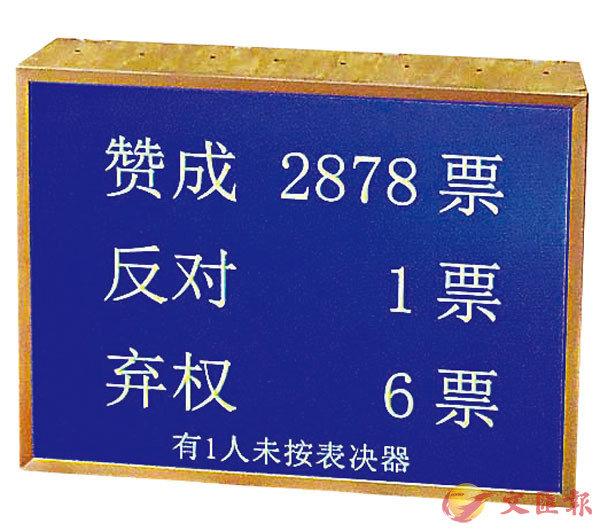全國人大昨日高票通過關於香港維護國家安全的立法決定。 法新社
