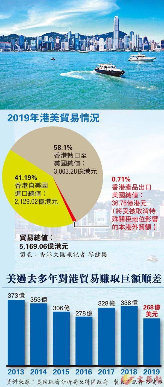 ■ 美國和香港商界都認為,倘美國取消香港的獨立關稅區地位,對美國的損害較香港為大。 資料圖片