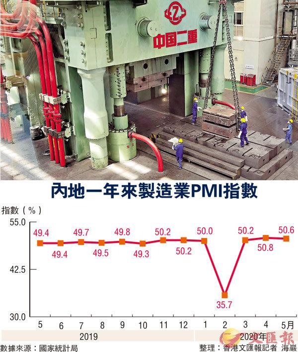 ■昨日,國家統計局公布的數據顯示,5月製造業PMI為50.6%,比上月回落0.2個百分點,但繼續保持在臨界點以上。圖為5月27日,中國第二重型機械集團有限公司生產車間內,工人在生產線上忙碌。 中新社