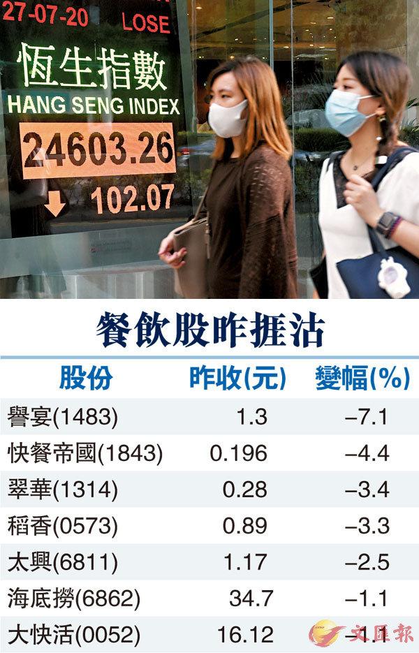 ■ 港股昨一度升267點,收市倒跌。 中新社