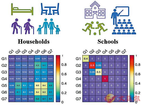 ■ 數據模型依四個社交場景、七個年齡層量化計算傳播風險,更加仔細。《EClinicalMedicine》圖片