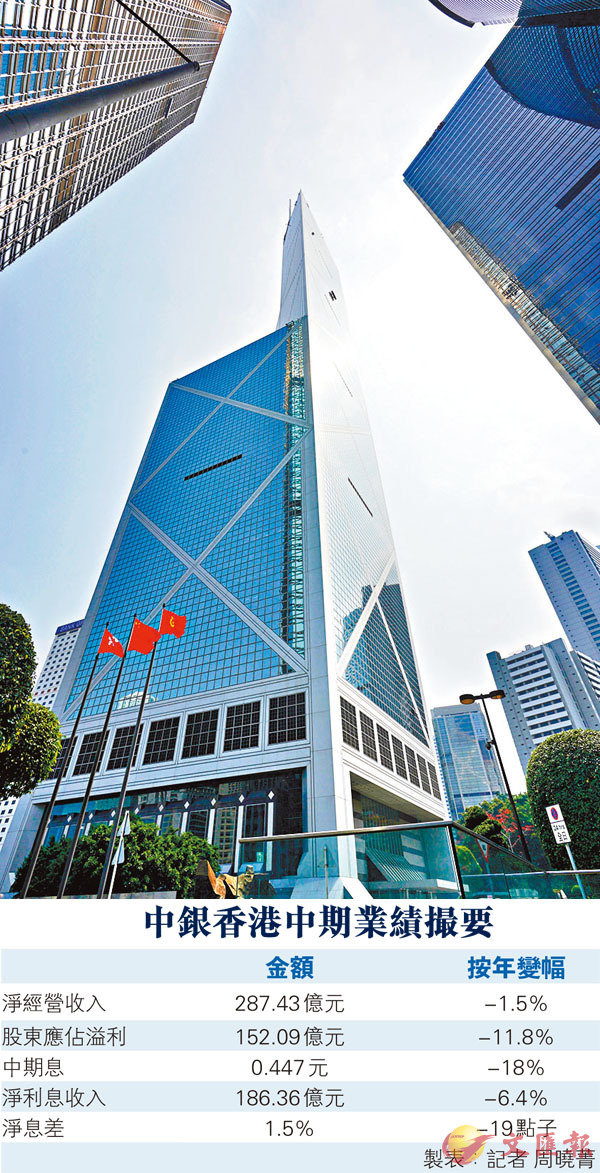 ■ 上半年中銀香港客戶存、貸款增幅均優於市場,分別較去年底增長6.5%和 7.7%。 資料圖片