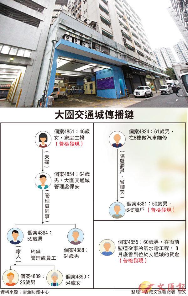 ■大圍交通城再多5人確診,使該群組累計增至9人中招。圖為該大廈的外觀。 香港文匯報記者  攝