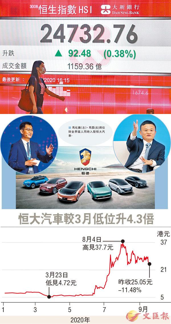 ■ 港股連升3日,昨成交增至1,159億元。 中通社