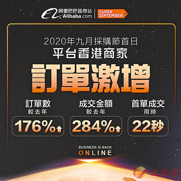 ■「9月採購節」香港商家首日的線上成交訂單數較去年採購節首日升176%。