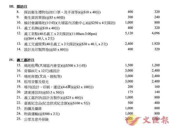 ■「埔友社」早前申辦的所謂探訪長者活動,大部分預算竟用於義工茶點,只預留400元準備向長者派贈「�壎苂妒咱]」。 區議會文件截圖