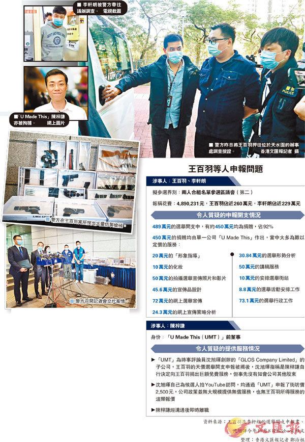 ■ 警方昨日將王百羽押往位於天水圍的辦事處調查搜證。香港文匯報記者  攝