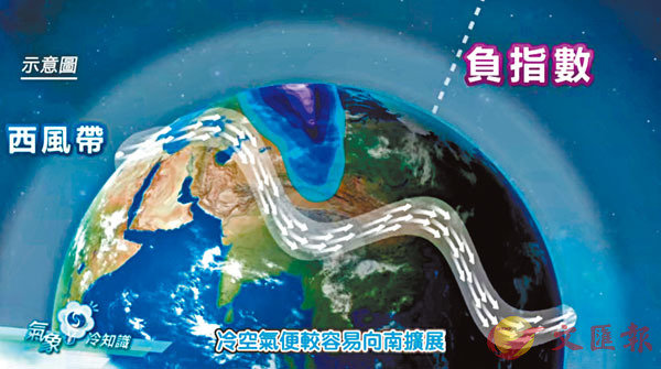 ●北極濤動指數影響冷空氣向南擴展。 影片截圖