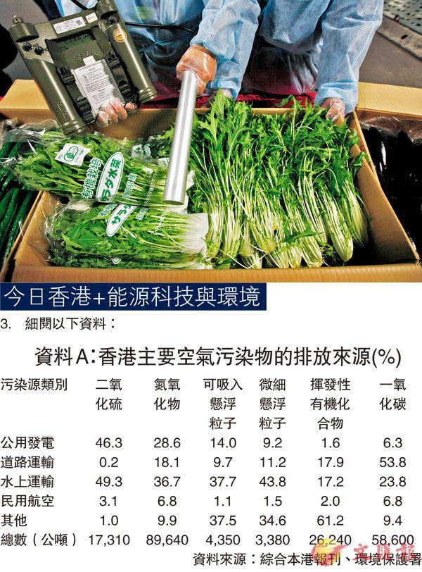 ● 蔬菜進口時需接受各種檢查。 資料圖片