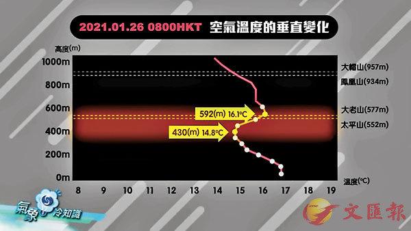 ● 當高度增加時,氣溫有時會不跌反升,這種結構就稱為逆溫層。 影片截圖