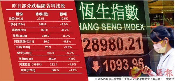 ● 港股昨跌穿三萬大關,主板成交3,202億元史上第二高。 中新社