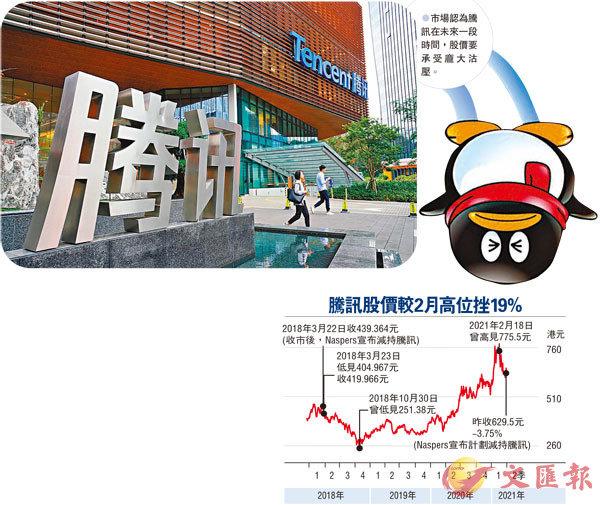 ●市場認為騰訊在未來一段時間,股價要承受龐大沽壓。