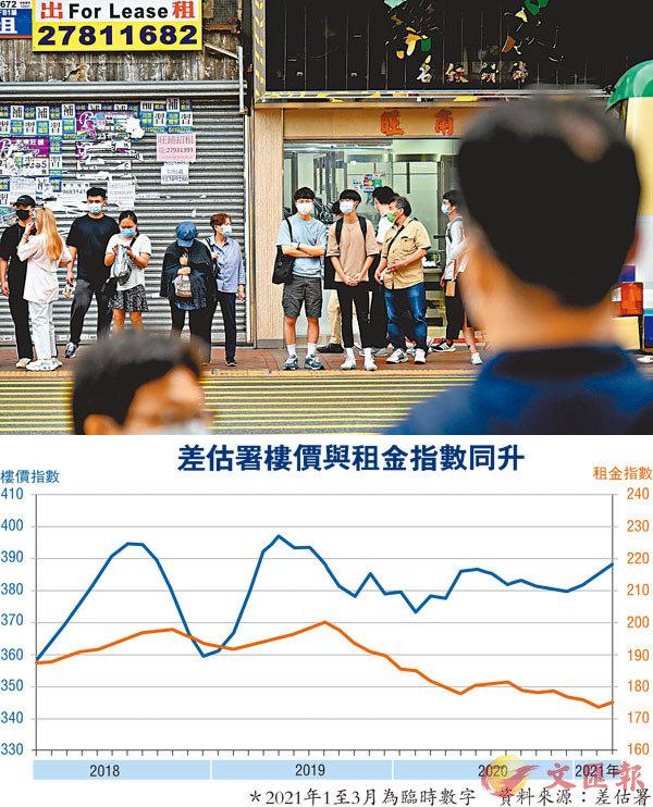 ● 本港失業率仍在高位徘徊,住宅租售價卻現回升,商舖租金亦屢傳加租消息,兩者猶處平行時空。 中通社