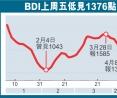 BDI上周五低見1376點
