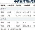中資在港買住宅官地記錄